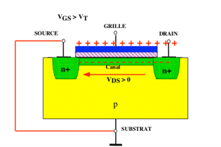 Transistor a effet de champ mosfet branche technologie for Transistor fonctionnement